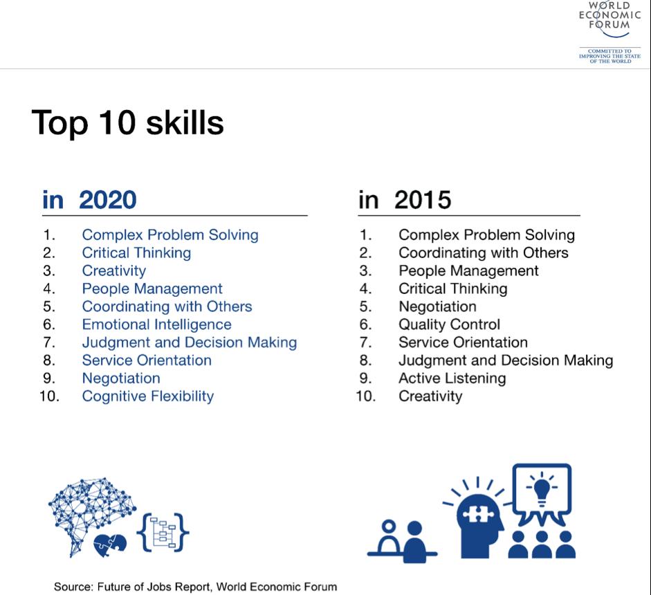 Future skills voor leiders