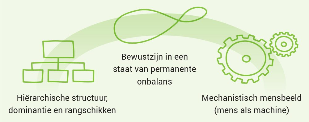 Organisaties uit balans